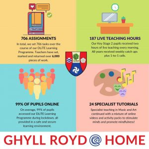 Infographic sharing details of how much online learning Ghyll Royd children took part in during COVID-19 closures.